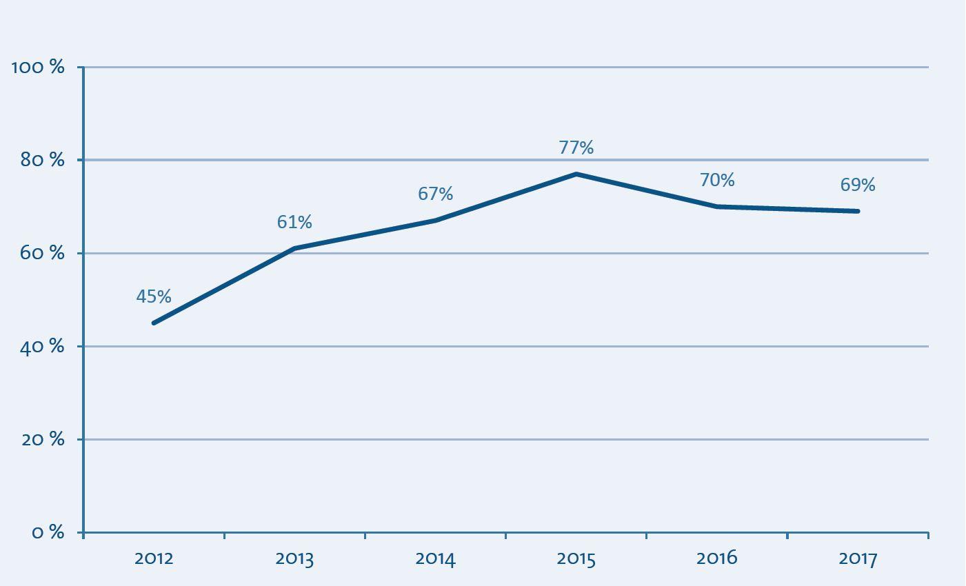 Entwicklung der Auslastungsquote 2012-2017