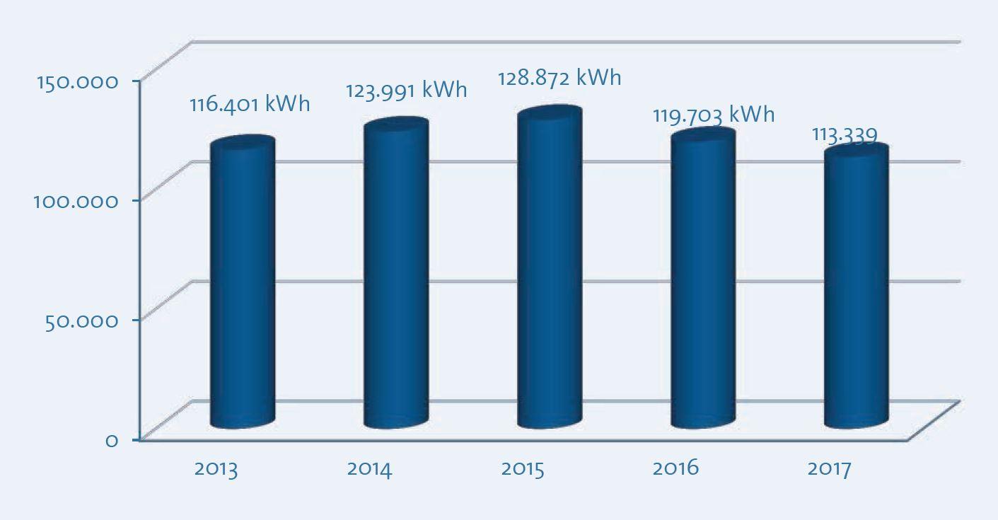 Photovoltaik: Gesamteinspeisung der Jahre 2013-2017