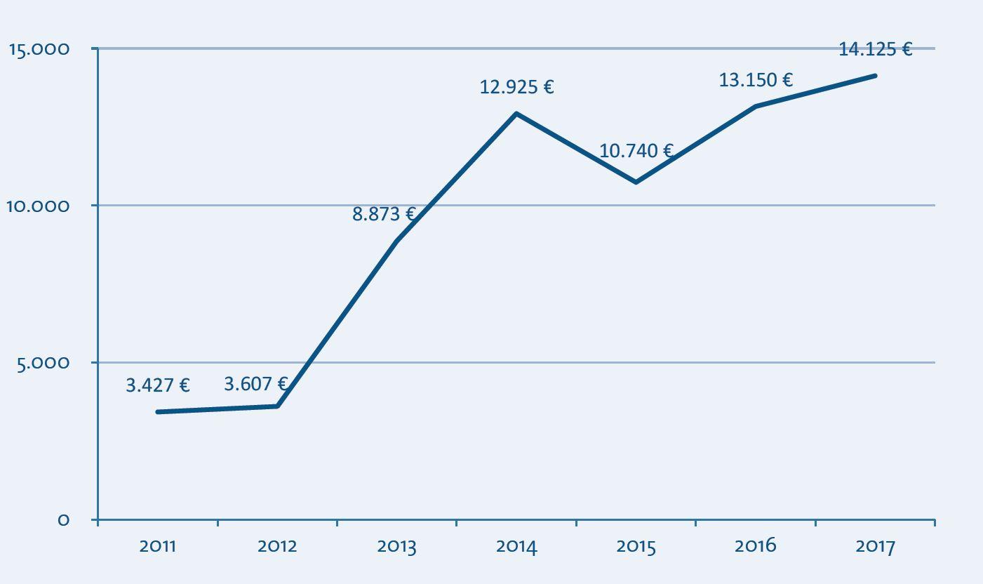 Entwicklung der Veranstaltungsmieterlöse 2011-2017